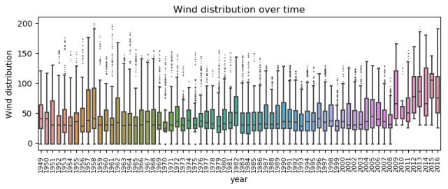 wind_dist