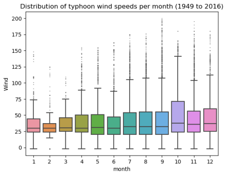 wind_month